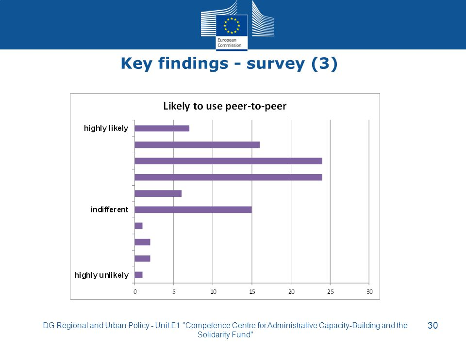 Key findings - survey (3)
