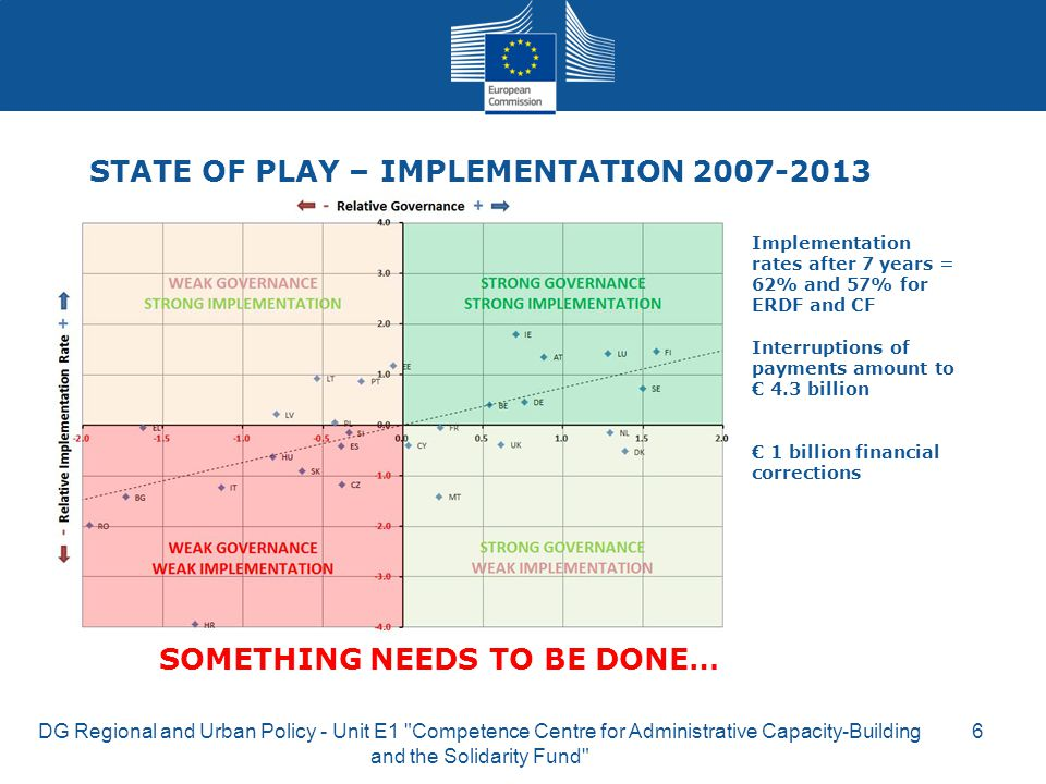 STATE OF PLAY – IMPLEMENTATION 2007-2013