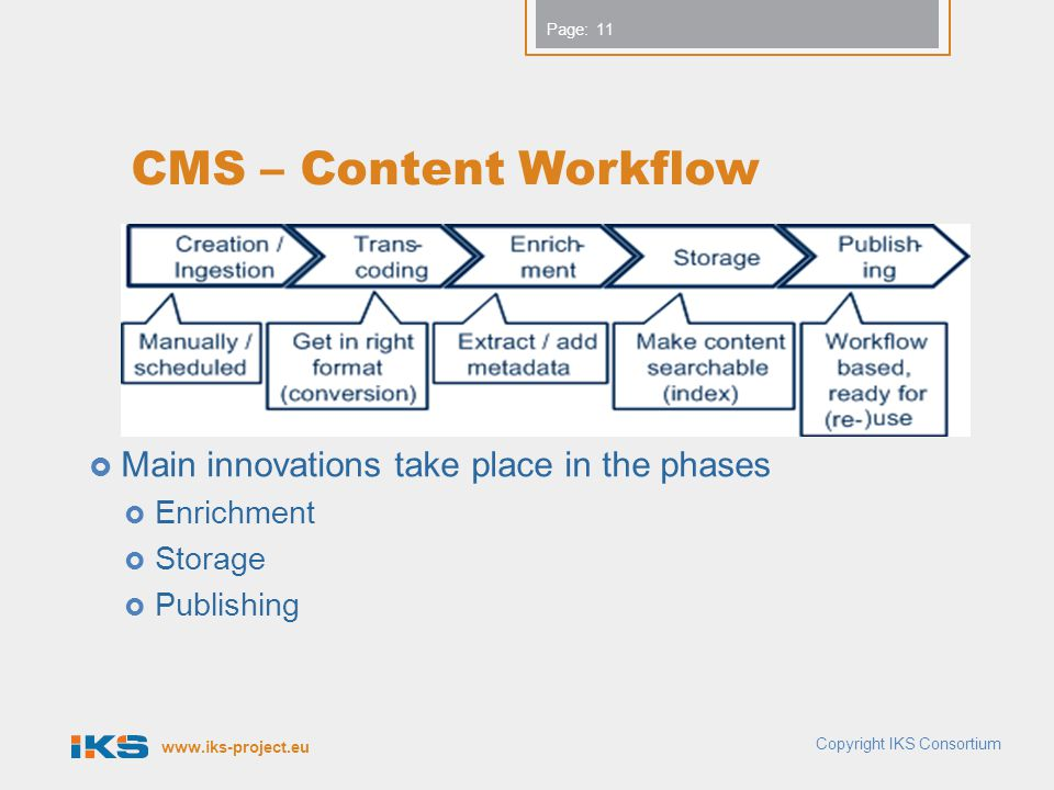 CMS – Content Workflow Main innovations take place in the phases