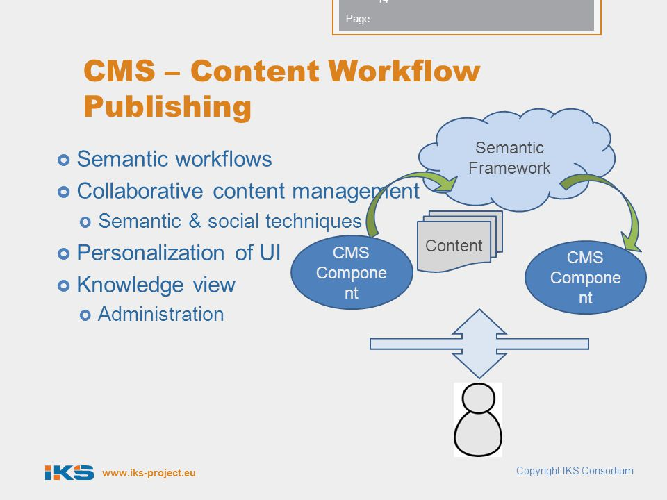 CMS – Content Workflow Publishing