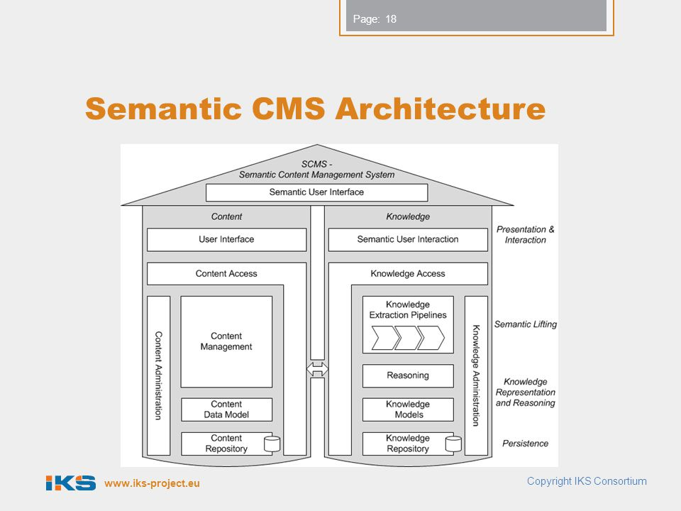 Semantic CMS Architecture