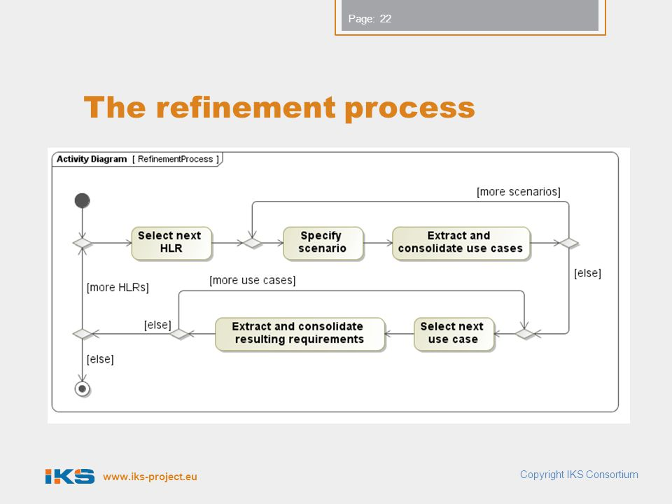 The refinement process