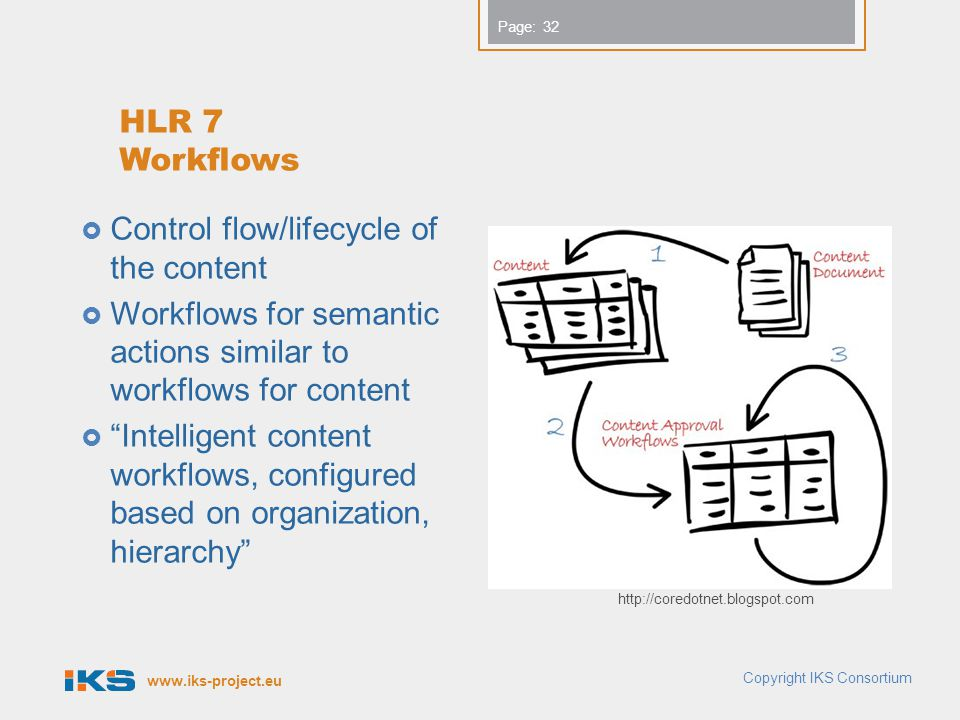 Control flow/lifecycle of the content