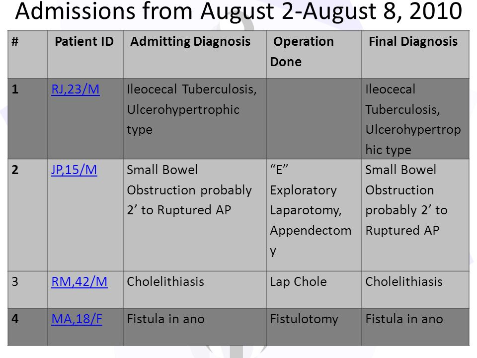 Admissions from August 2-August 8, 2010