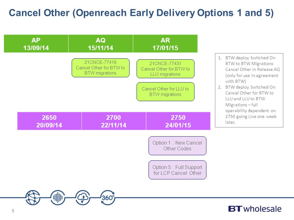 Cancel Other (Openreach Early Delivery Options 1 and 5)