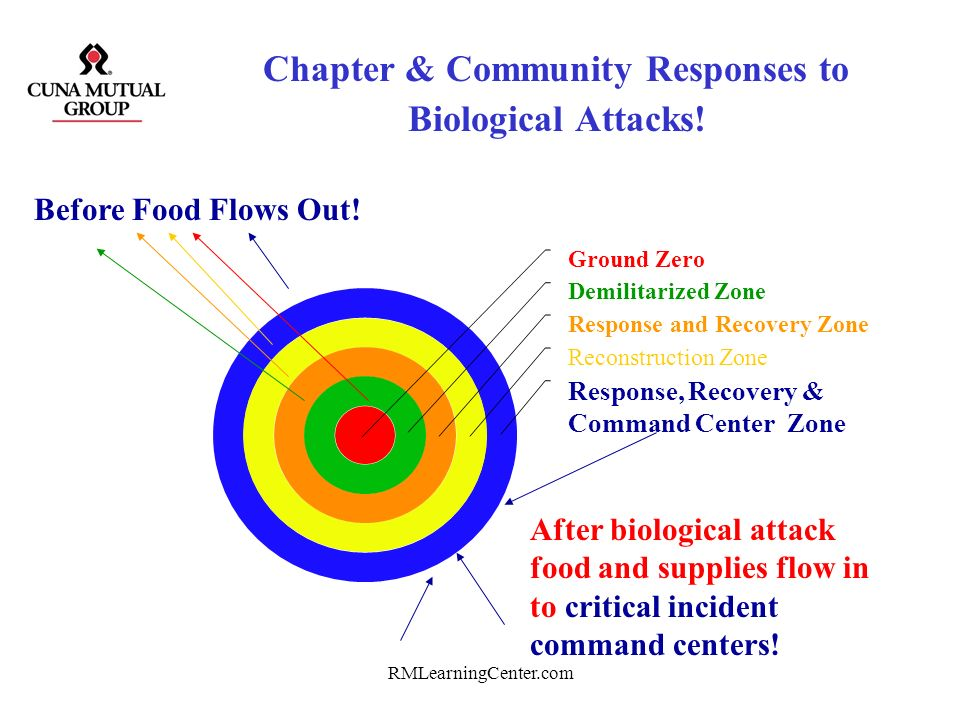 Chapter & Community Responses to Biological Attacks!