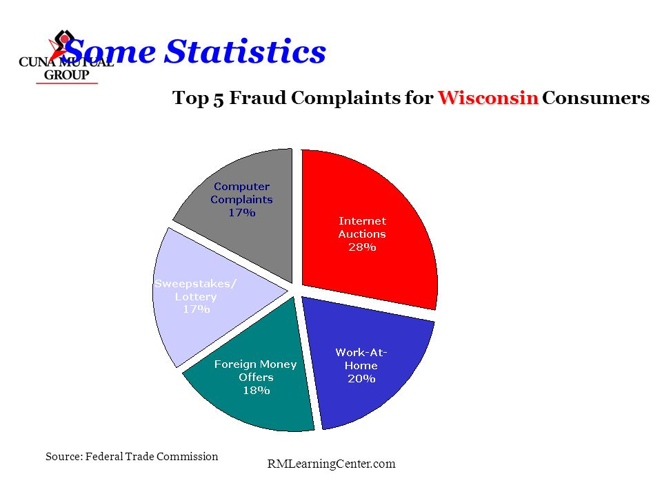 Some Statistics Top 5 Fraud Complaints for Wisconsin Consumers