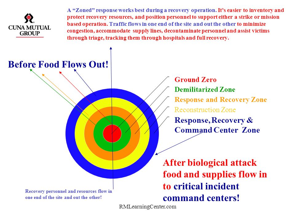 A Zoned response works best during a recovery operation