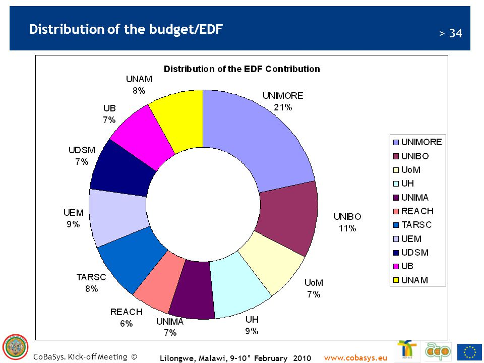 Distribution of the budget/EDF