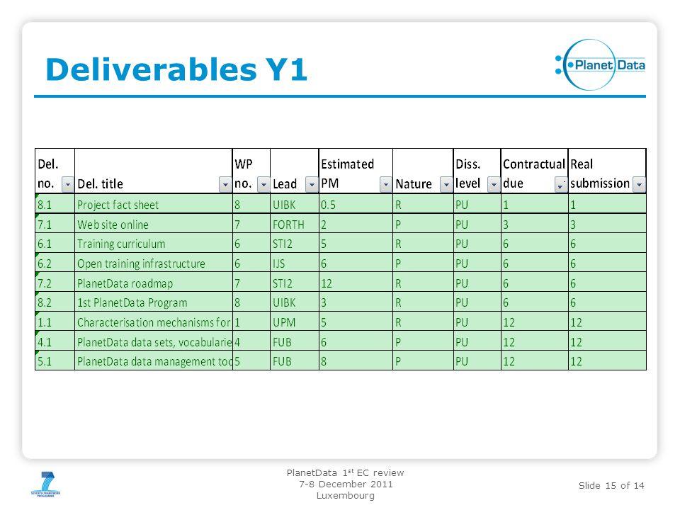 02.11.11 Deliverables Y1