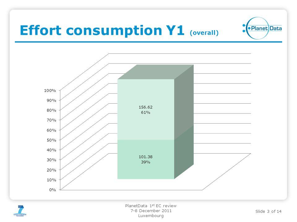 Effort consumption Y1 (overall)