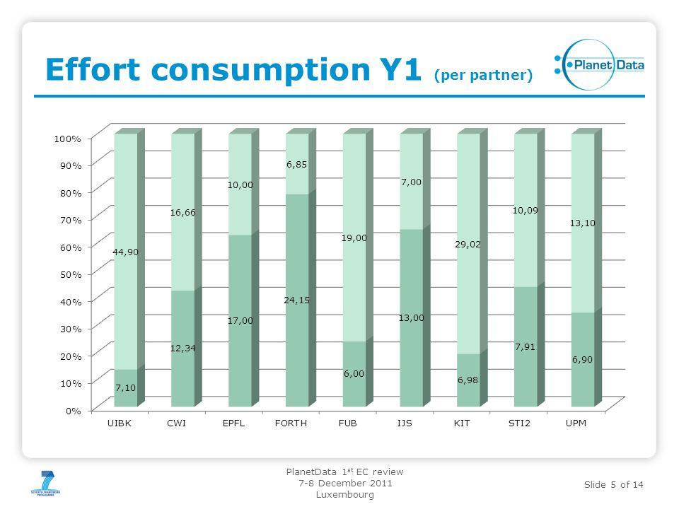 Effort consumption Y1 (per partner)