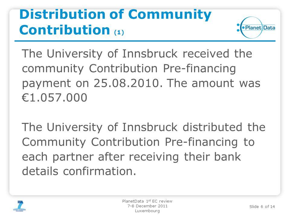 Distribution of Community Contribution (1)