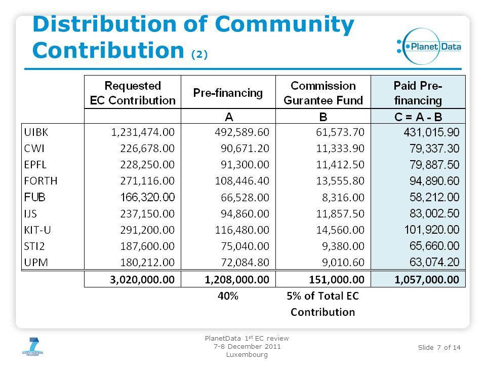 Distribution of Community Contribution (2)