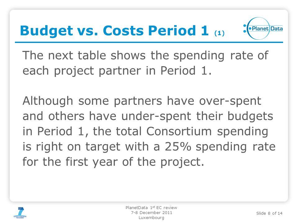 Budget vs. Costs Period 1 (1)