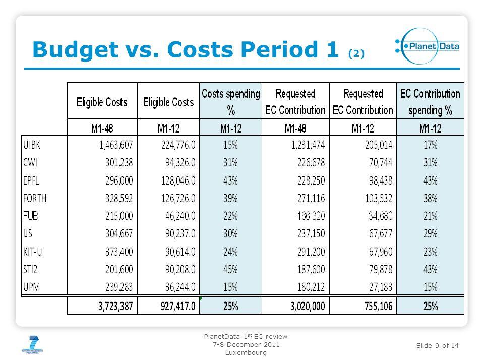 Budget vs. Costs Period 1 (2)