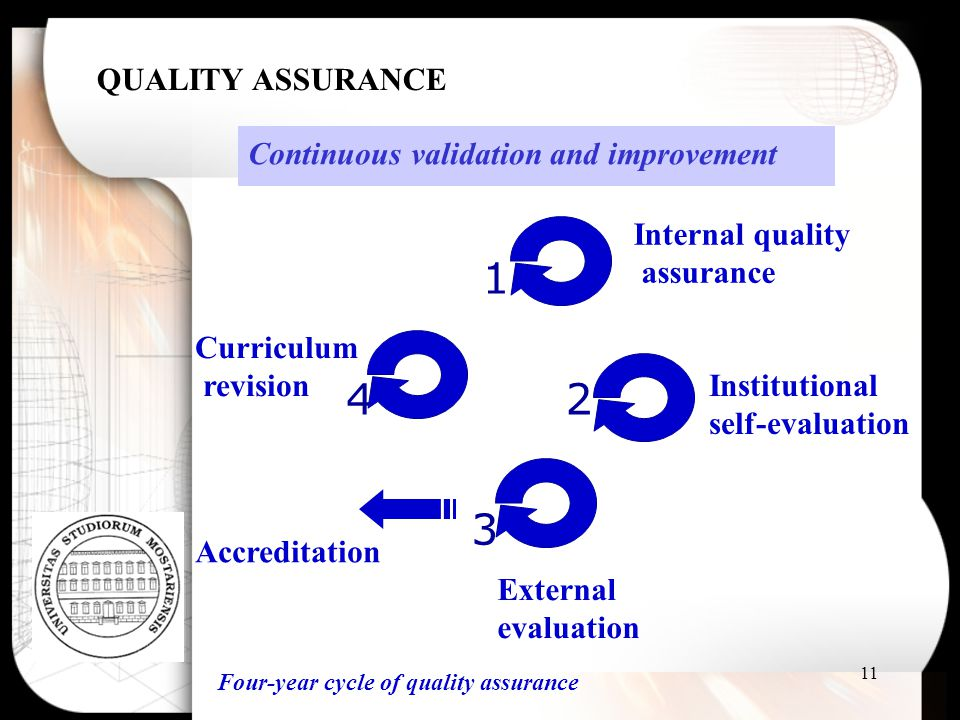QUALITY ASSURANCE Continuous validation and improvement