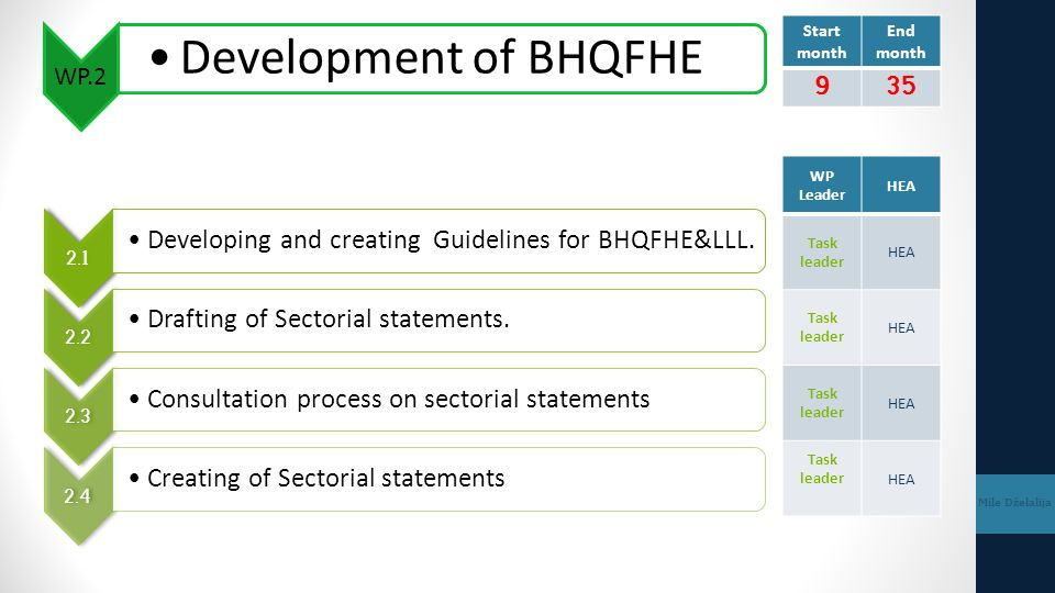 Start month End month. 9. 35. WP.2. Development of BHQFHE. WP Leader. HEA. Task leader. 2.1.