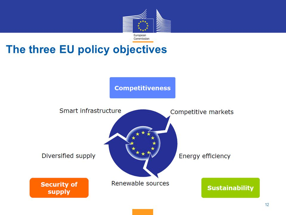 The three EU policy objectives
