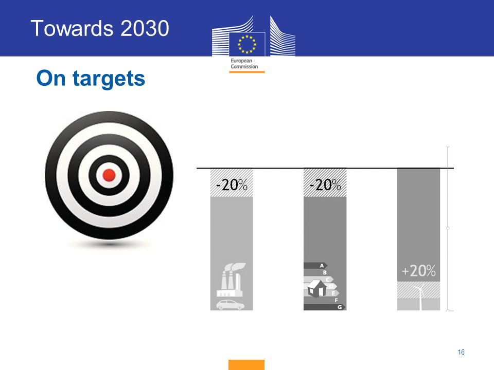 Towards 2030 On targets