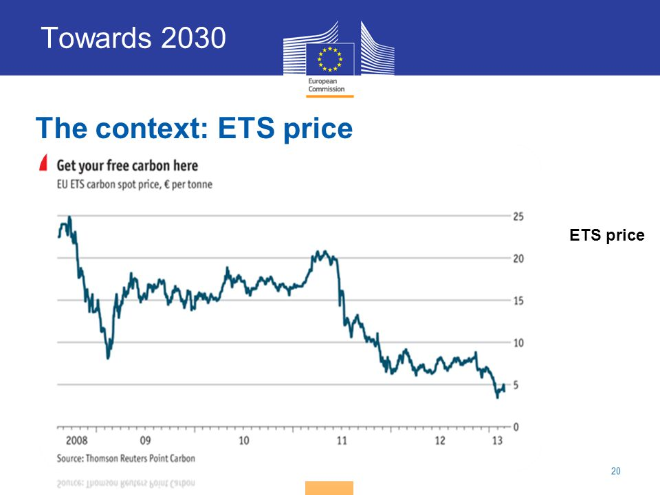 Towards 2030 The context: ETS price
