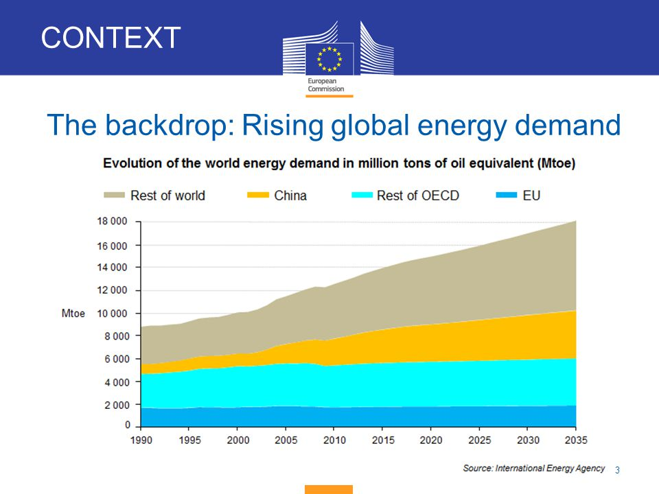 The backdrop: Rising global energy demand