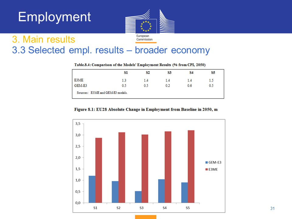 3. Main results 3.3 Selected empl. results – broader economy
