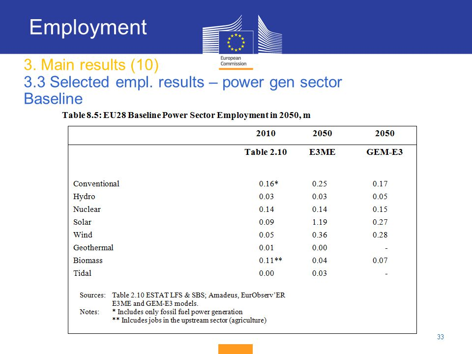 Employment 3. Main results (10) 3.3 Selected empl. results – power gen sector Baseline