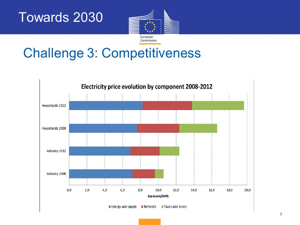 Towards 2030 Challenge 3: Competitiveness