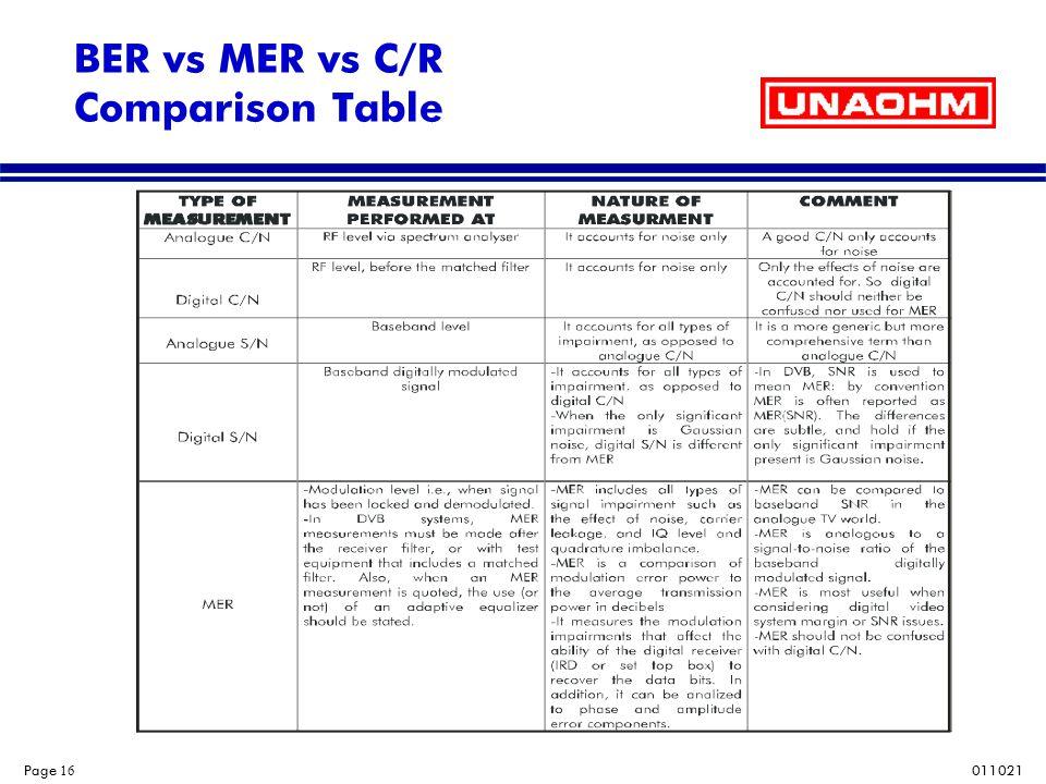BER vs MER vs C/R Comparison Table