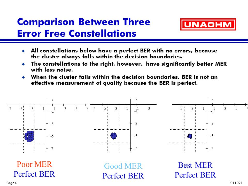 Comparison Between Three Error Free Constellations