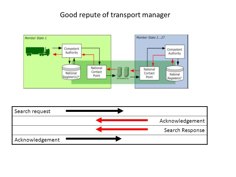 Good repute of transport manager