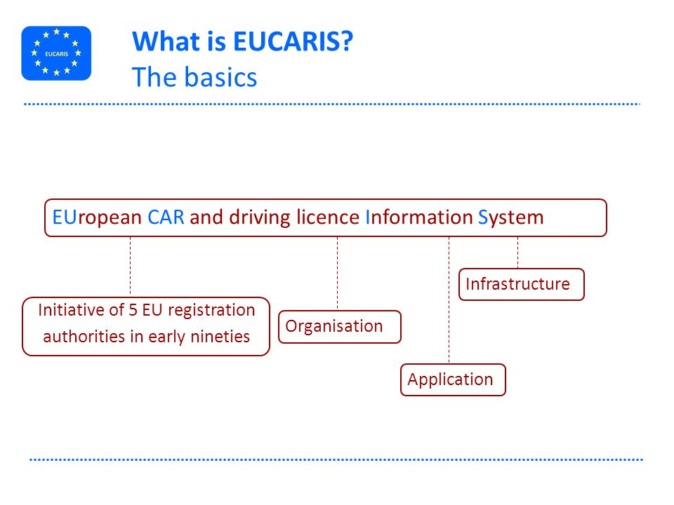 What is EUCARIS The basics