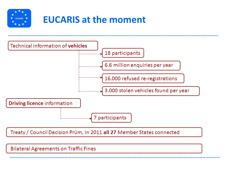 EUCARIS at the moment Technical information of vehicles