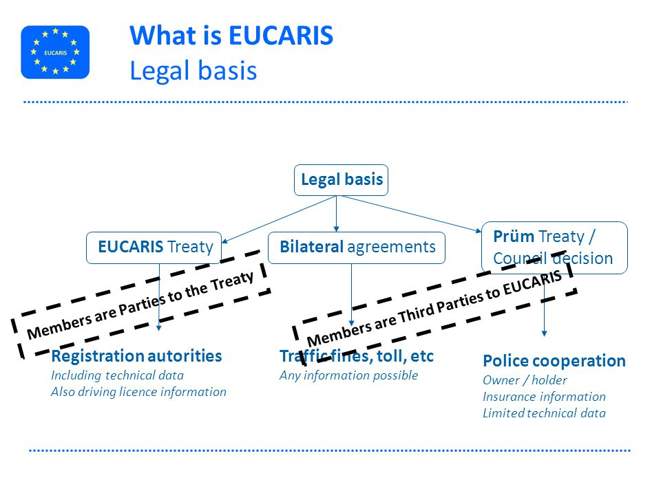 Members are Parties to the Treaty Members are Third Parties to EUCARIS