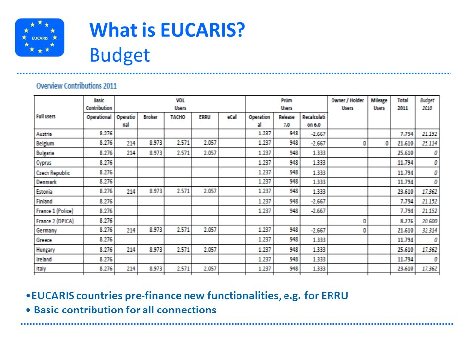 What is EUCARIS Budget. Our annual costs for EUCARIS include four elements: