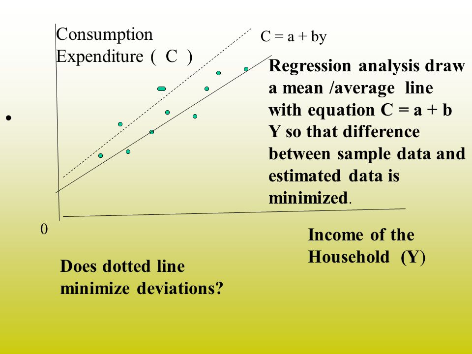 Consumption Expenditure ( C )
