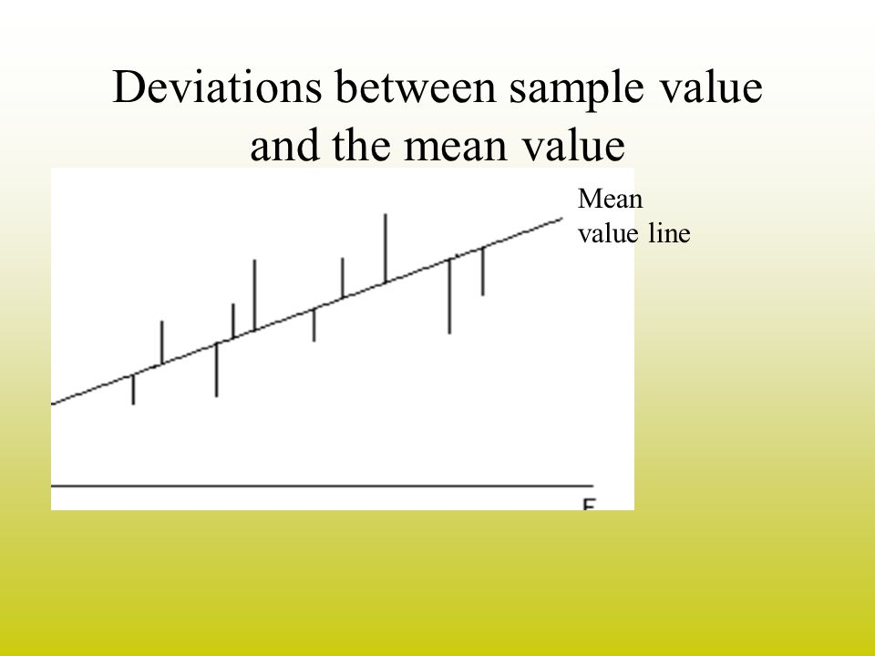 Deviations between sample value and the mean value