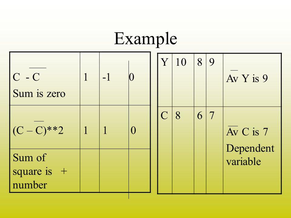Example C - C Sum is zero 1 -1 0 (C – C)**2 1 0