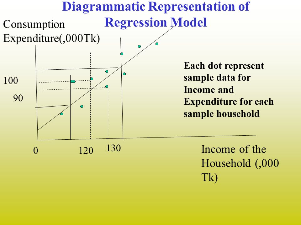 Diagrammatic Representation of Regression Model