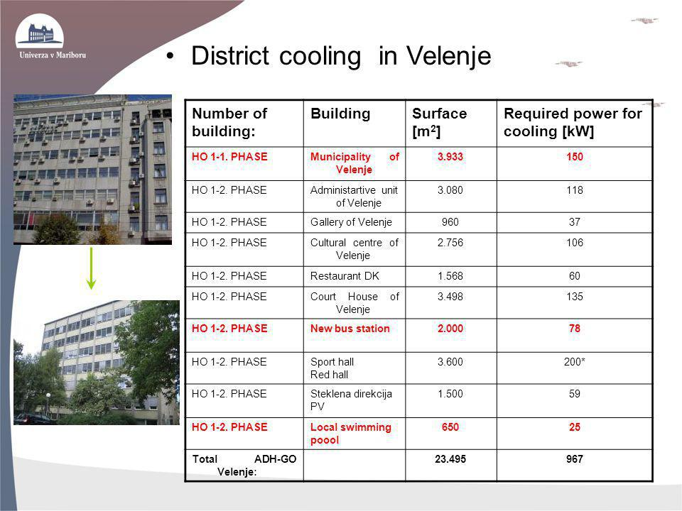 District cooling in Velenje