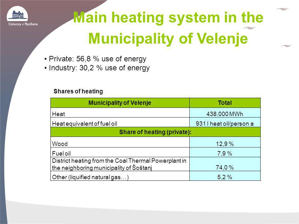 Municipality of Velenje Share of heating (private):