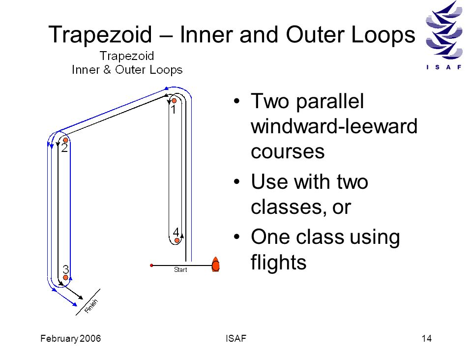 Trapezoid – Inner and Outer Loops