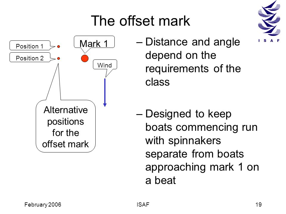 Alternative positions for the offset mark