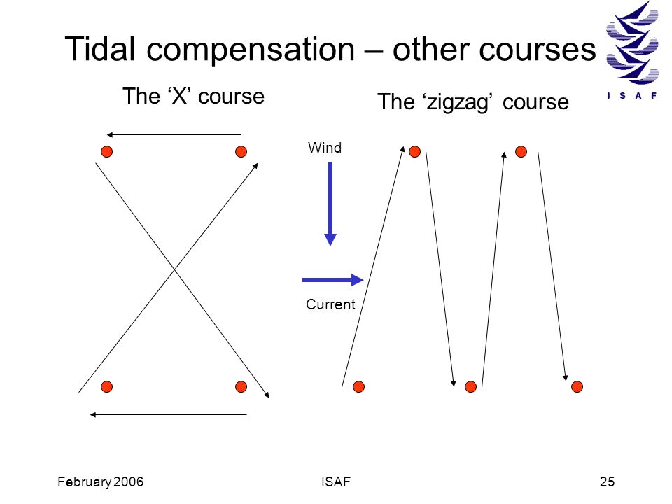 Tidal compensation – other courses