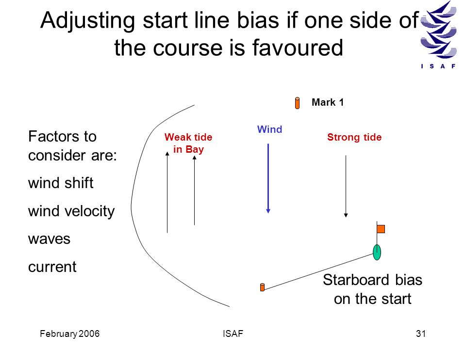 Adjusting start line bias if one side of the course is favoured