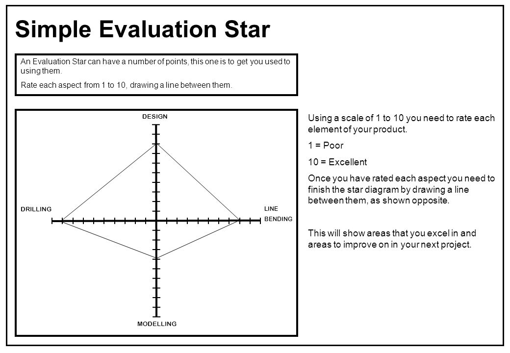Simple Evaluation Star