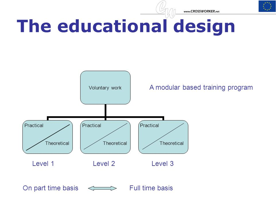 The educational design