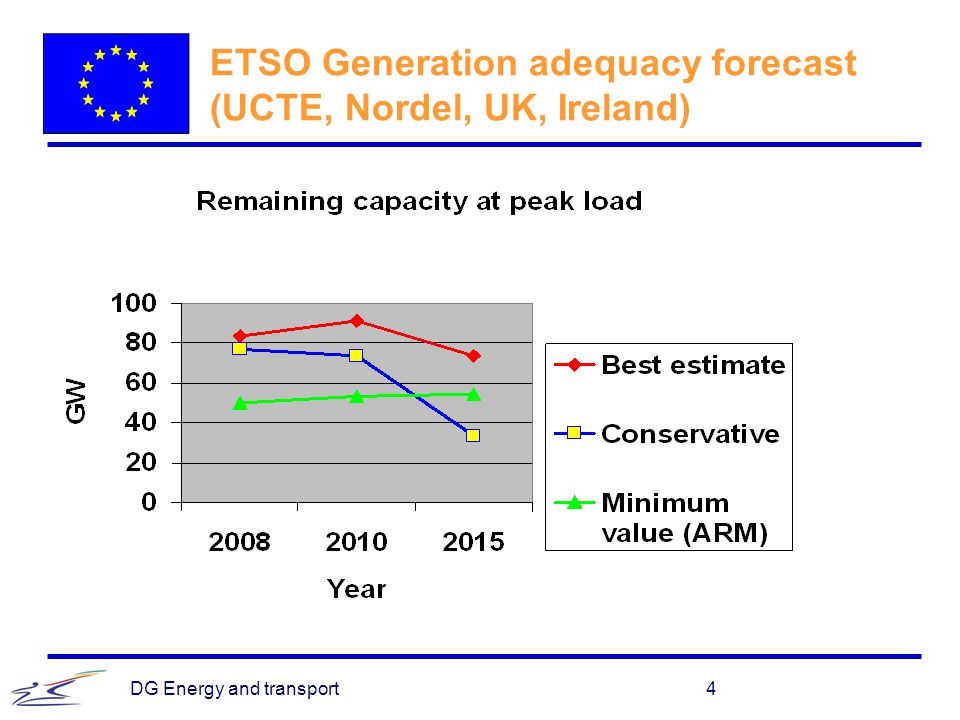 ETSO Generation adequacy forecast (UCTE, Nordel, UK, Ireland)