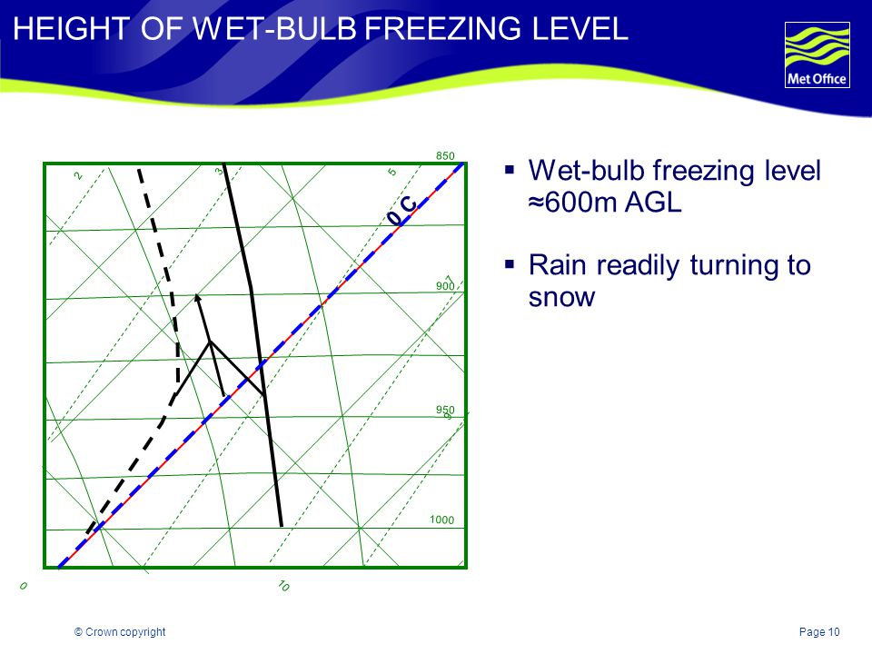 HEIGHT OF WET-BULB FREEZING LEVEL